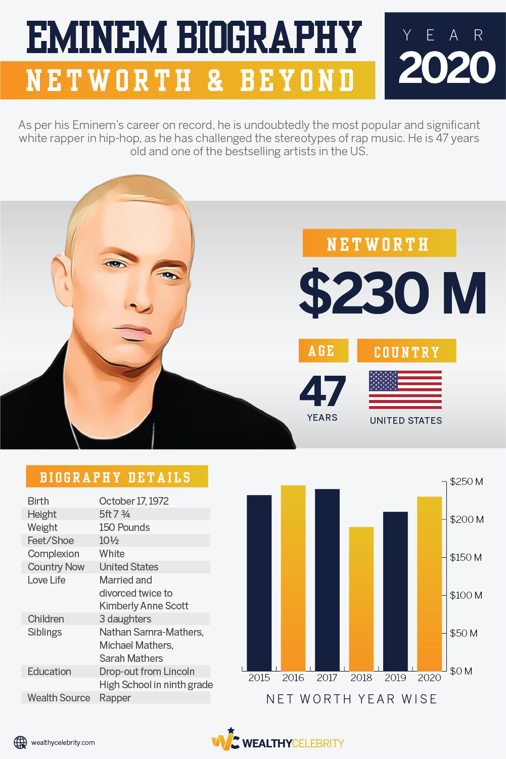 Eminem_Net Worth 2020 & Biography