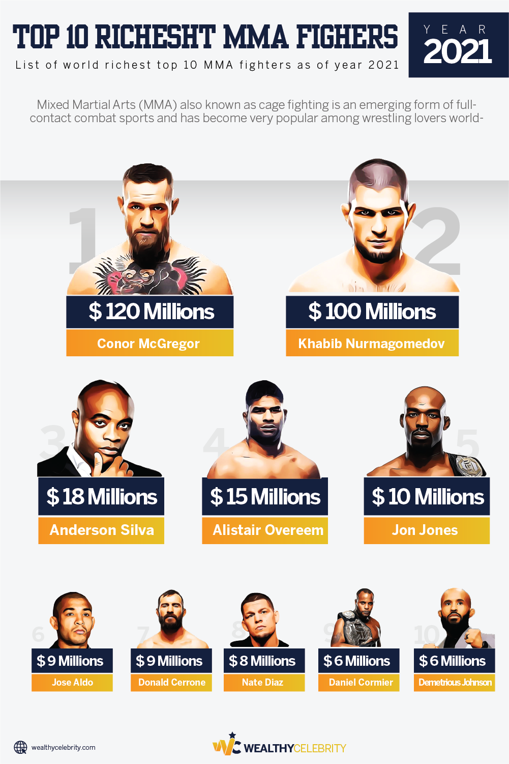 Top MMA Fighters 2021