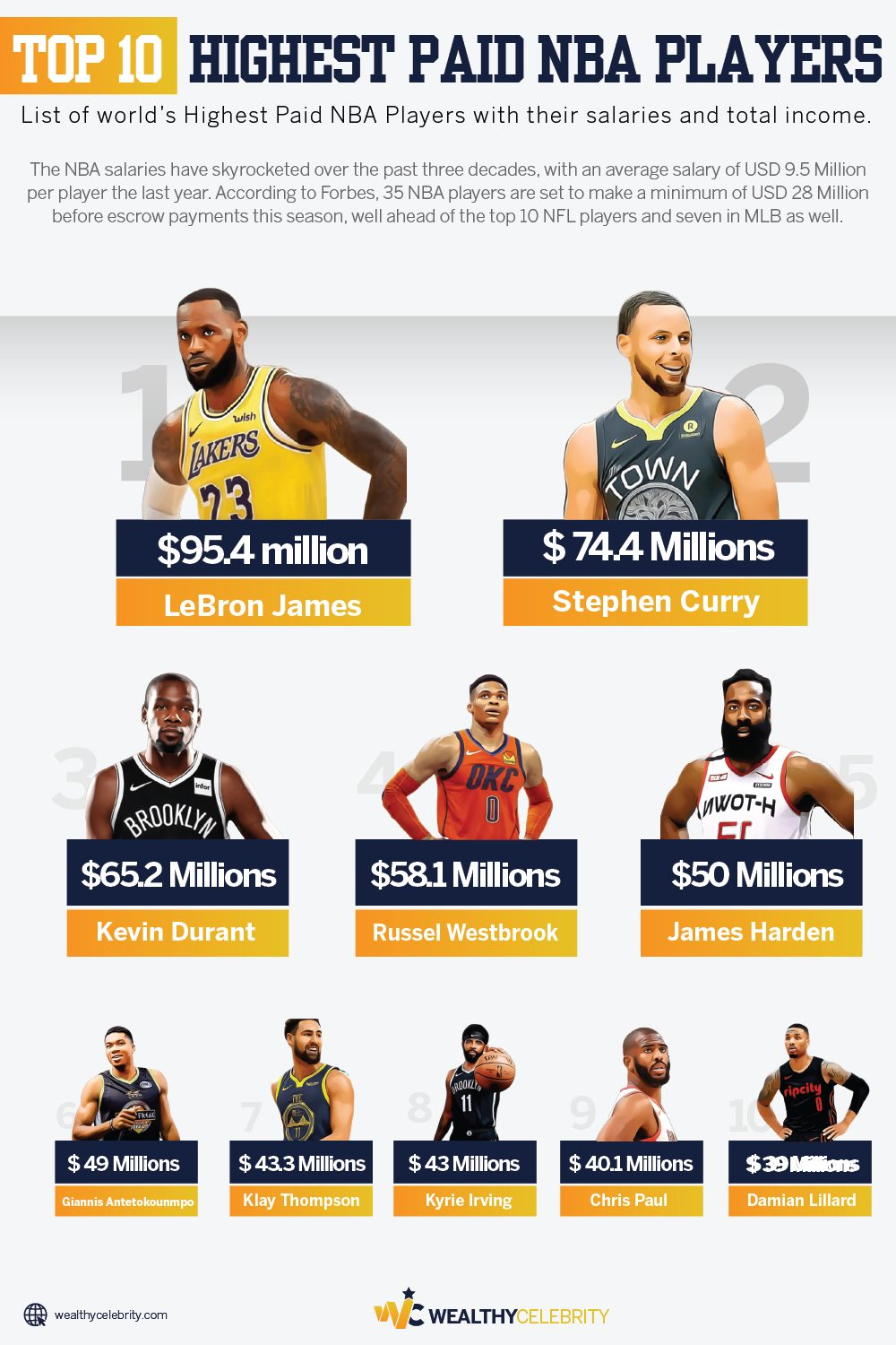 Top 10 Highest Paid NBA Players - infographic